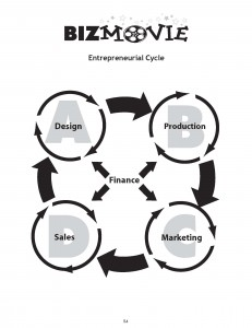 Entrepreneurial Cycle